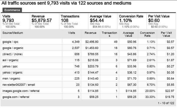 View Your Site Stats For Visitors, Sources, & Revenue